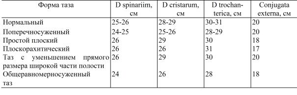 Как измерять таз у беременных 87