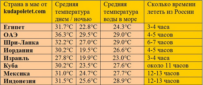 основные свойства где теплее в россии в апреле нашем интернет-магазине всегда