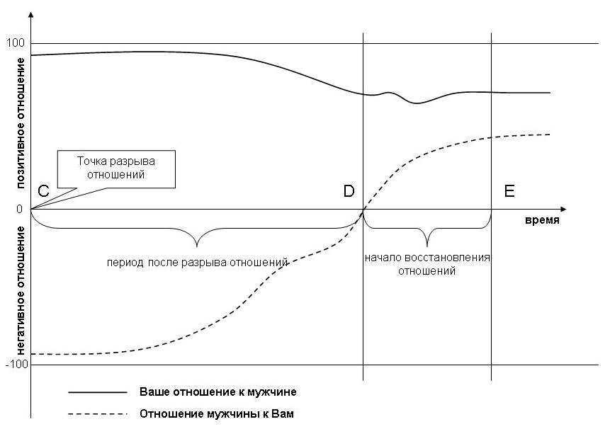 График развития отношений после разрыва